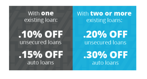 loan discounts graphic